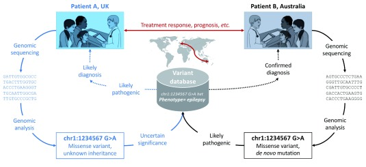 Genomic variant sharing: a position statement.