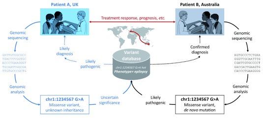 Genomic variant sharing: a position statement.